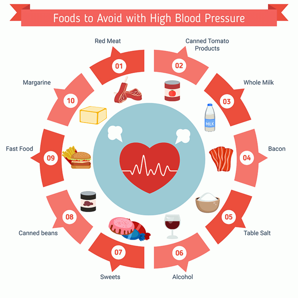foods to avoid with high blood pressure/ mysurehealth